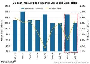 uploads/// Year Treasury Bond Issuance versus Bid Cover Ratio