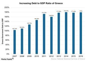 uploads/2017/05/Increasing-Debt-to-GDP-Ratio-of-Greece-2017-05-03-1.jpg