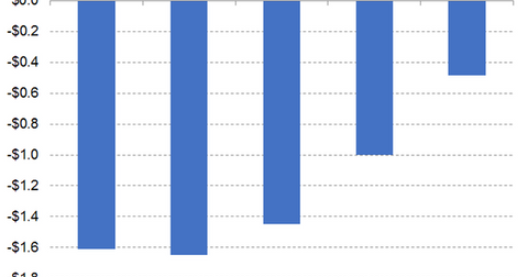 uploads/2019/04/Graph-4-1.png