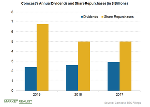uploads/2018/10/comcast-share-repurchases-and-dividends-2-1.png