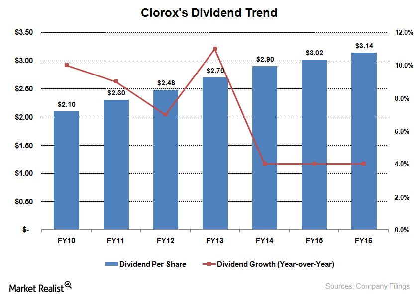 uploads///CLX Dividend