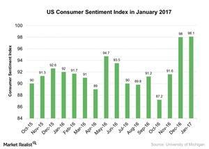 uploads///US Consumer Sentiment Index in January