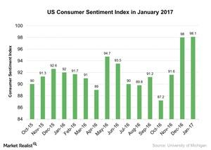 uploads/2017/01/US-Consumer-Sentiment-Index-in-January-2017-2017-01-15-1.jpg