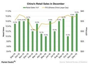 uploads///Chinas Retail Sales in December