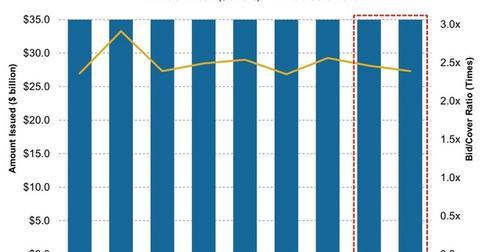 uploads/2015/06/5-Year-Treasury-Note-Issuance-versus-Bid-Cover-Ratio21.jpg