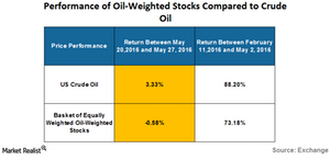 uploads/2016/05/performance-of-oil-weighted-stock-1.png