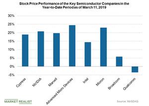 uploads///stock price performance of semiconductors