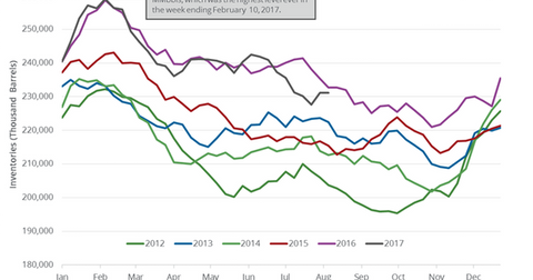 uploads/2017/08/US-gasoline-inventories-1.png
