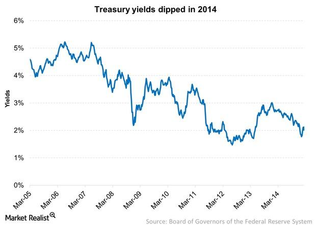 uploads///Treasury yields dipped in
