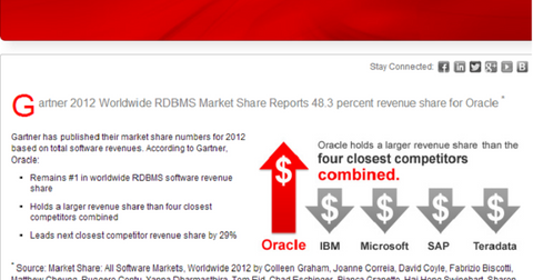 uploads/2014/03/Oracle-Database-market-share1.png