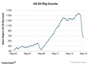 uploads///Oil rig count