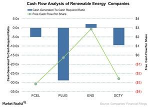 uploads///Cash Flow Analysis of Renewable Energy Companies