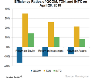 uploads/2018/04/A11_Semiconductors_Stocks-efficiency-ratios-analysis-27-Apr-2018-1.png