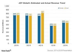 uploads///joy revenues trend