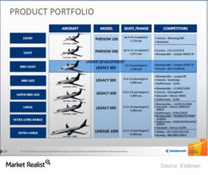 uploads/2014/12/ERJ-Executive-Jets-Product-Portfolio1.png