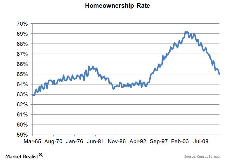 uploads///MR homeownership rate