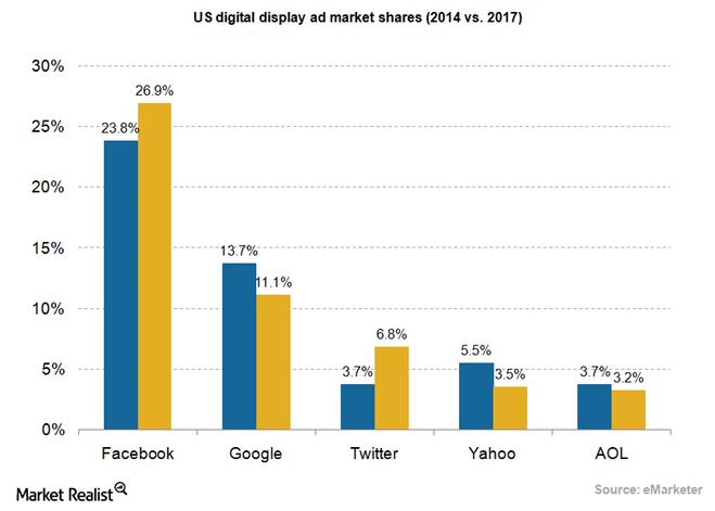 uploads///Ad display ad market US
