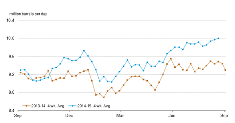 uploads/2015/08/gasoline-prod2.png