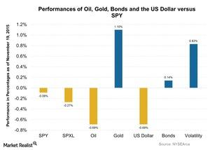 uploads/2015/11/Performances-of-Oil-Gold-Bonds-and-the-US-Dollar-versus-SPY-2015-11-201.jpg