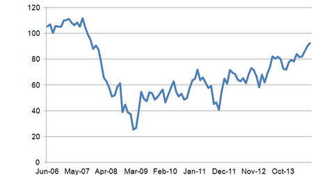 uploads/2014/08/Consumer-Confidence.png