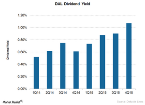 uploads/2016/04/Dividend-Yield41.png