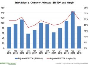 uploads/2019/02/Chart-4-EBITDA-1.png