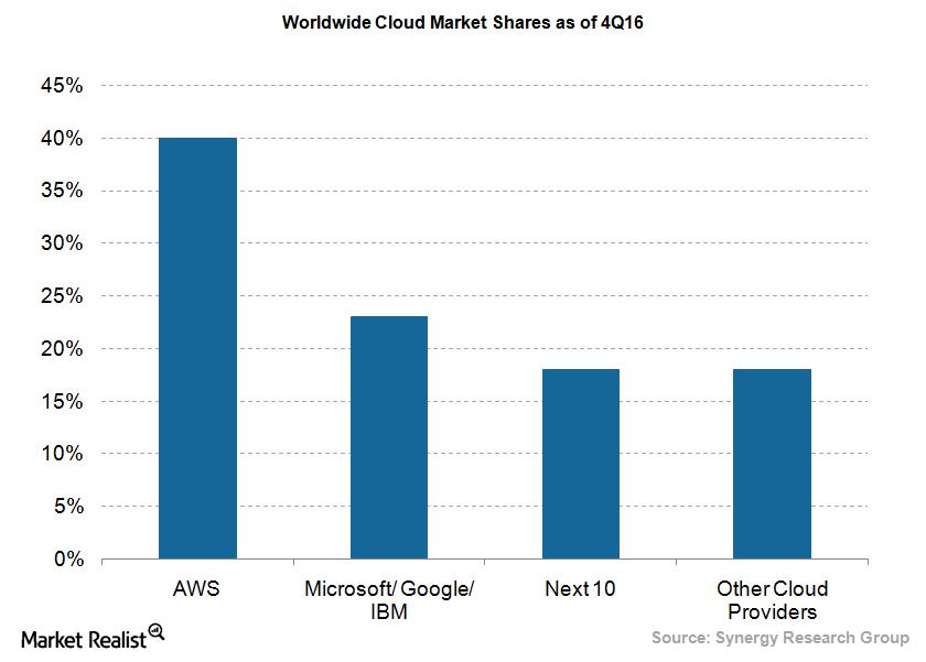 uploads///Cloud market shares