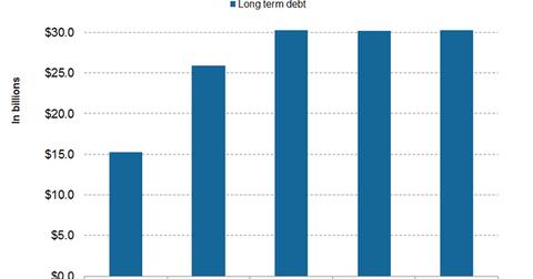 uploads/2016/03/long-term-debt1.png