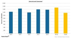 uploads/2015/11/Januvia-and-Janumet1.jpg