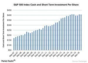 uploads/2016/04/SP-500-Index-Cash-and-Short-Term-Investment-Per-Share-2016-04-201.jpg