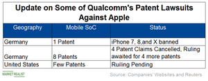 uploads///C_Semiconductors_QCOM_ progress on patent lawsuit against AAPL