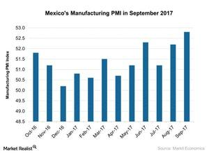 uploads///Mexicos Manufacturing PMI in September