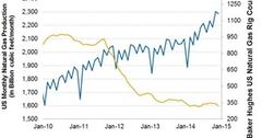 uploads///Natural gas production and rigs