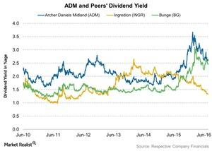 uploads/2016/08/ADM-and-Peers-Dividend-Yield-2016-08-04-1.jpg