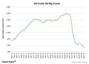 uploads///crude oil rig count