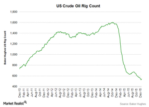 uploads/2015/12/crude-oil-rig-count21.png