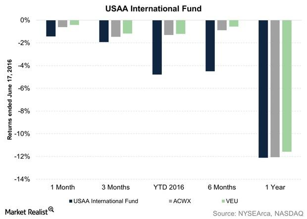 uploads///USAA International Fund