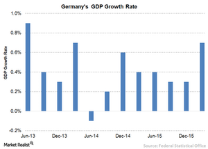 uploads/// Germany GDP