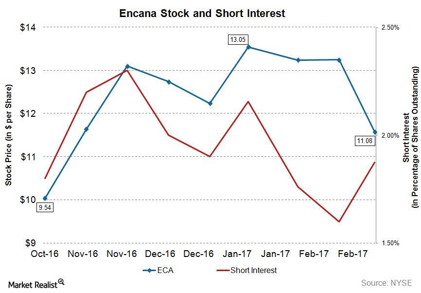 uploads///ECA Q Short Interest