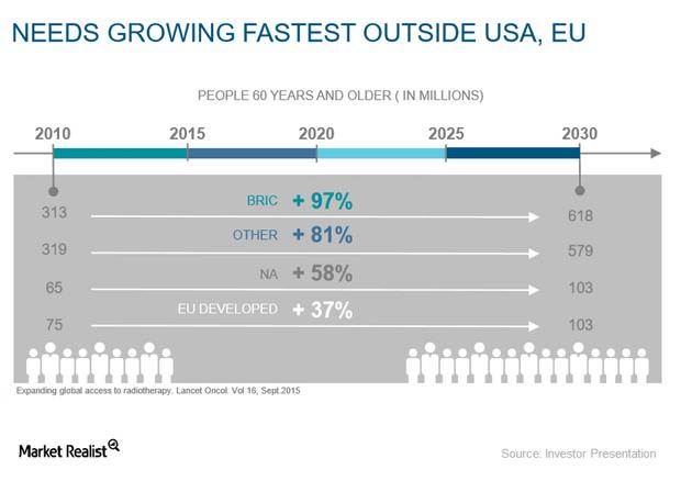 uploads///ONCOLOGY NEEDS GROWING OUTSIDE US AND EU