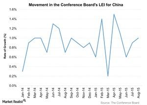 uploads///Movement in the Conference Boards LEI for China