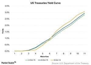 uploads/2015/10/US-Treasuries-Yield-Curve-2015-10-121.jpg