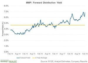 uploads///mmp forward dist yield