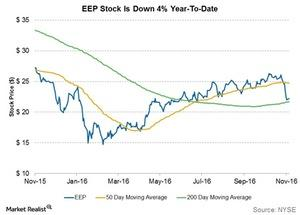 uploads///eep stock is down  percent ytd