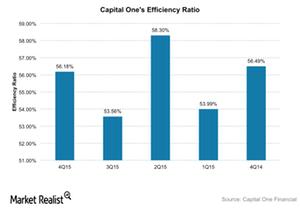 uploads/2016/01/COF-Efficiency-ratio1.png