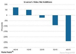 uploads///Telecom U verses Video Net Additions