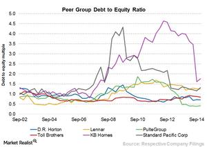 uploads/2015/07/Chart-14-DE1.png