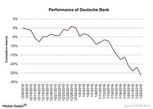 uploads/2016/01/Performance-of-Deutsche-Bank-2016-01-261.jpg