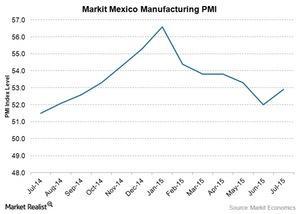 uploads///Mexico mfgn PMI