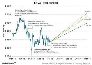 uploads/2016/03/shlx-price-targets1.jpg